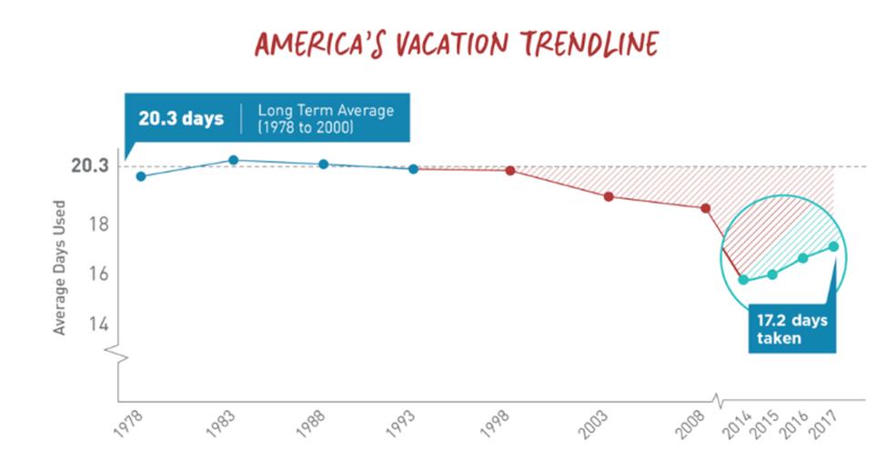 Americas Vacation Trendline